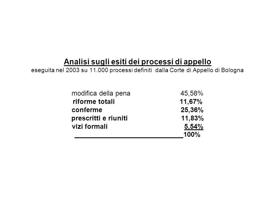 Analisi sugli esiti dei processi di appello eseguita nel 2003 su 11.000 processi definiti dalla Corte di Appello di Bologna modifica della pena 45,58%
