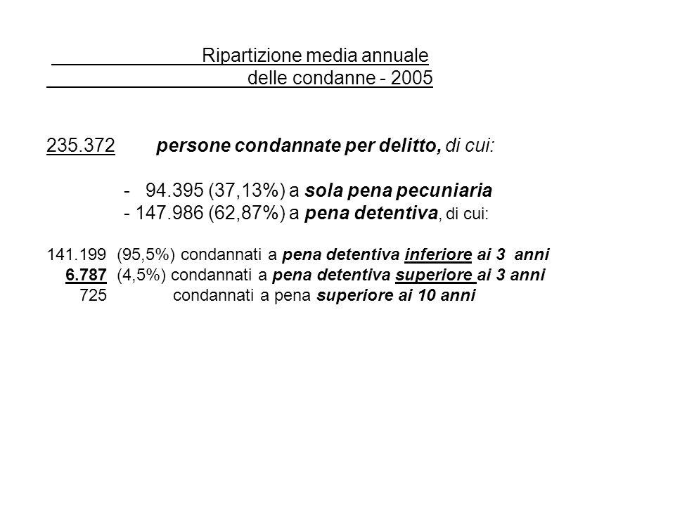 Ripartizione media annuale delle condanne - 2005 235.372 persone condannate per delitto, di cui: - 94.395 (37,13%) a sola pena pecuniaria - 147.986 (62,87%) a pena detentiva, di cui: 141.199 (95,5%) condannati a pena detentiva inferiore ai 3 anni 6.787 (4,5%) condannati a pena detentiva superiore ai 3 anni 725 condannati a pena superiore ai 10 anni