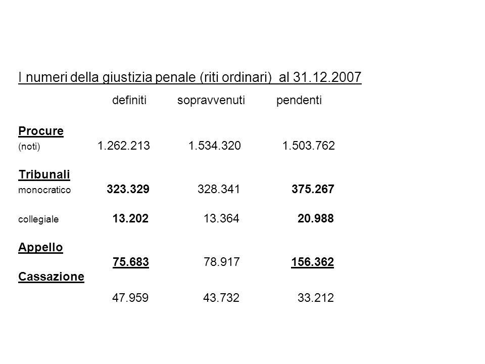 I numeri della giustizia penale (riti ordinari) al 31.12.2007 definiti sopravvenuti pendenti Procure (noti) 1.262.213 1.534.320 1.503.762 Tribunali mo