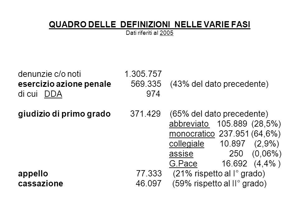 QUADRO DELLE DEFINIZIONI NELLE VARIE FASI Dati riferiti al 2005 denunzie c/o noti 1.305.757 esercizio azione penale 569.335 (43% del dato precedente) di cui DDA 974 giudizio di primo grado 371.429 (65% del dato precedente) abbreviato 105.889 (28,5%) monocratico 237.951 (64,6%) collegiale 10.897 (2,9%) assise 250 (0,06%) G.Pace 16.692 (4,4% ) appello 77.333 (21% rispetto al I° grado) cassazione 46.097 (59% rispetto al II° grado)