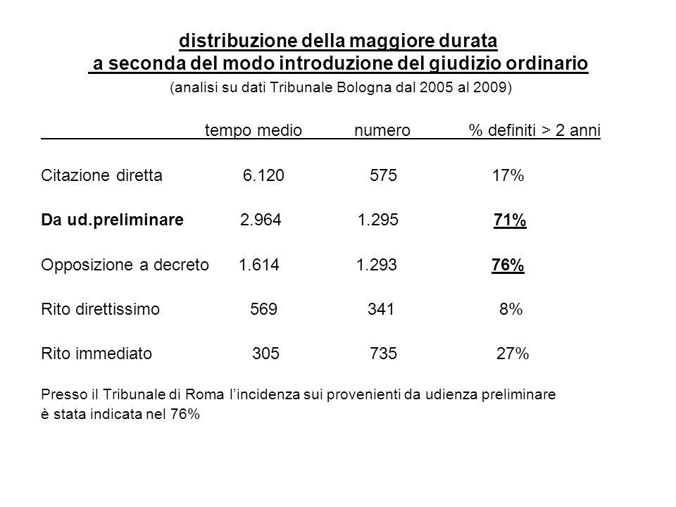 distribuzione della maggiore durata a seconda del modo introduzione del giudizio ordinario (analisi su dati Tribunale Bologna dal 2005 al 2009) tempo medio numero % definiti > 2 anni Citazione diretta 6.120 575 17% Da ud.preliminare 2.964 1.295 71% Opposizione a decreto 1.614 1.293 76% Rito direttissimo 569 341 8% Rito immediato 305 735 27% Presso il Tribunale di Roma l'incidenza sui provenienti da udienza preliminare è stata indicata nel 76%