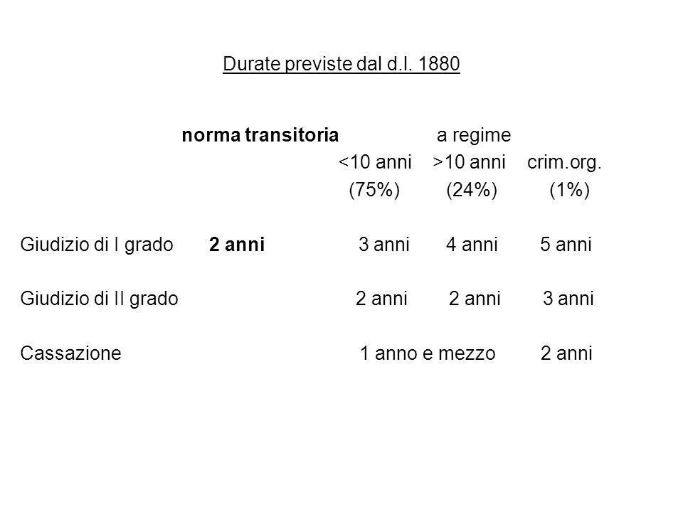 Durate previste dal d.l. 1880 norma transitoria a regime 10 anni crim.org. (75%) (24%) (1%) Giudizio di I grado 2 anni 3 anni 4 anni 5 anni Giudizio d