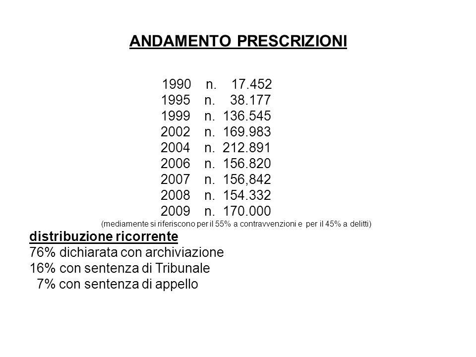 ANDAMENTO PRESCRIZIONI 1990 n. 17.452 1995 n. 38.177 1999 n.