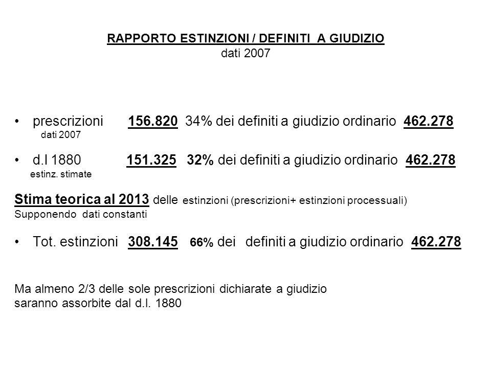 RAPPORTO ESTINZIONI / DEFINITI A GIUDIZIO dati 2007 prescrizioni 156.820 34% dei definiti a giudizio ordinario 462.278 dati 2007 d.l 1880 151.325 32% dei definiti a giudizio ordinario 462.278 estinz.