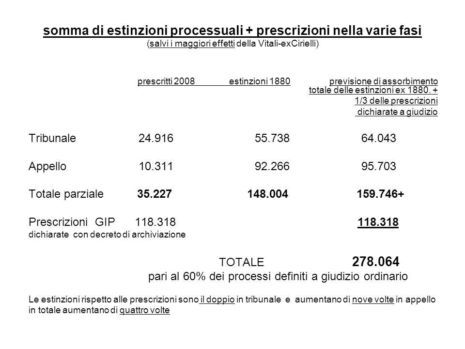 somma di estinzioni processuali + prescrizioni nella varie fasi (salvi i maggiori effetti della Vitali-exCirielli) prescritti 2008 estinzioni 1880 previsione di assorbimento totale delle estinzioni ex 1880.