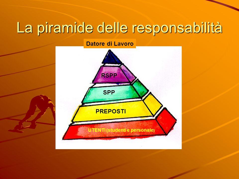 La piramide delle responsabilità UTENTI (studenti e personale ) PREPOSTI SPP RSPP Datore di Lavoro