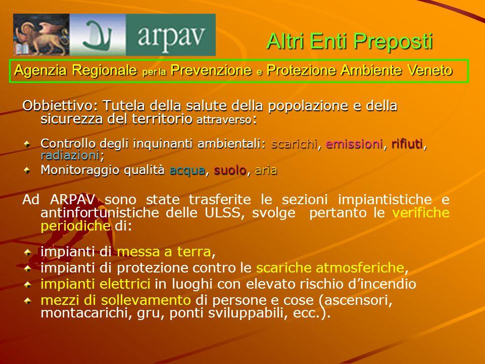 Altri Enti Preposti Obbiettivo: Tutela della salute della popolazione e della sicurezza del territorio attraverso : Controllo degli inquinanti ambient