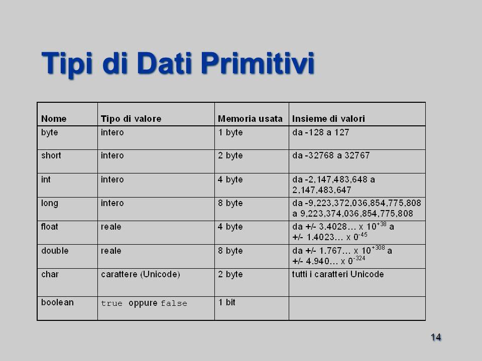 14 Tipi di Dati Primitivi