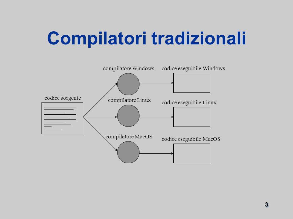 3 Compilatori tradizionali codice sorgente compilatore Windows compilatore Linux compilatore MacOS codice eseguibile Windows codice eseguibile Linux codice eseguibile MacOS