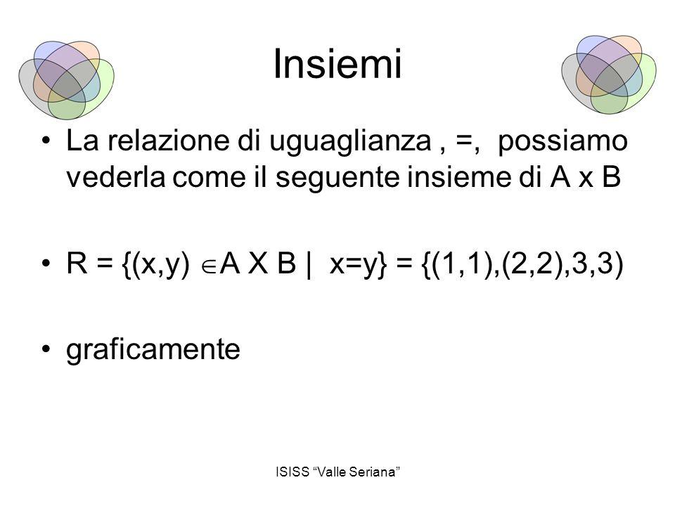 ISISS Valle Seriana Insiemi La relazione di uguaglianza, =, possiamo vederla come il seguente insieme di A x B R = {(x,y)  A X B | x=y} = {(1,1),(2,2),3,3) graficamente