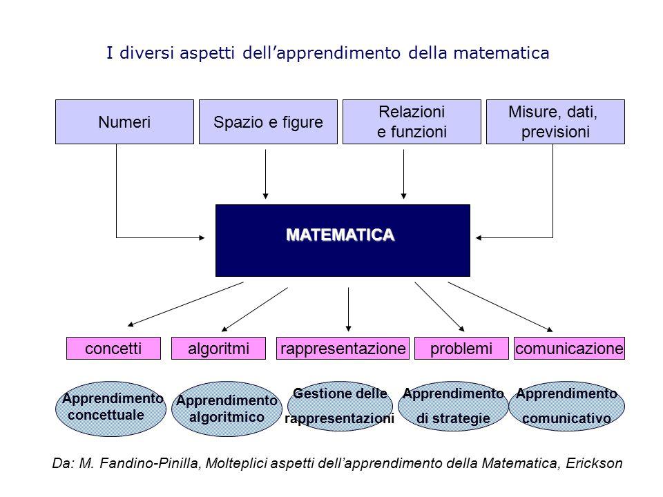 I diversi aspetti dell'apprendimento della matematica Numeri Misure, dati, previsioni Relazioni e funzioni Spazio e figure MATEMATICA concetticomunica