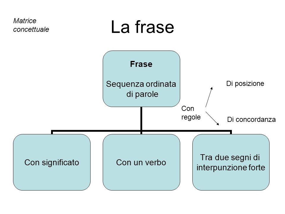 La frase Frase Sequenza ordinata di parole Con significatoCon un verbo Tra due segni di interpunzione forte Con regole Di posizione Di concordanza Mat