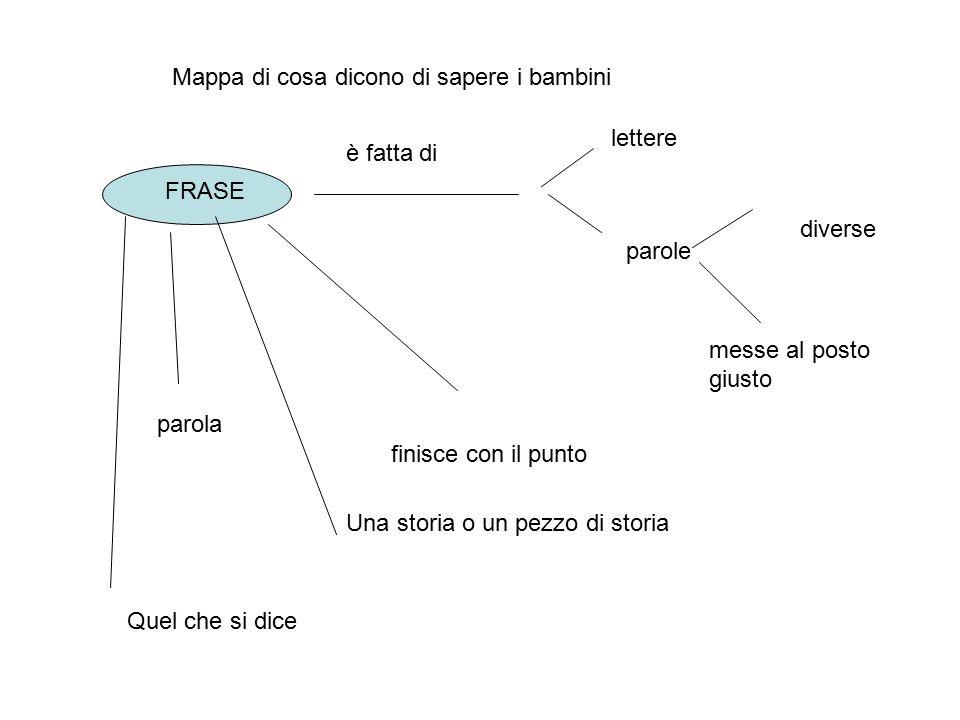 Mappa di cosa dicono di sapere i bambini FRASE è fatta di lettere parole diverse messe al posto giusto finisce con il punto Una storia o un pezzo di s