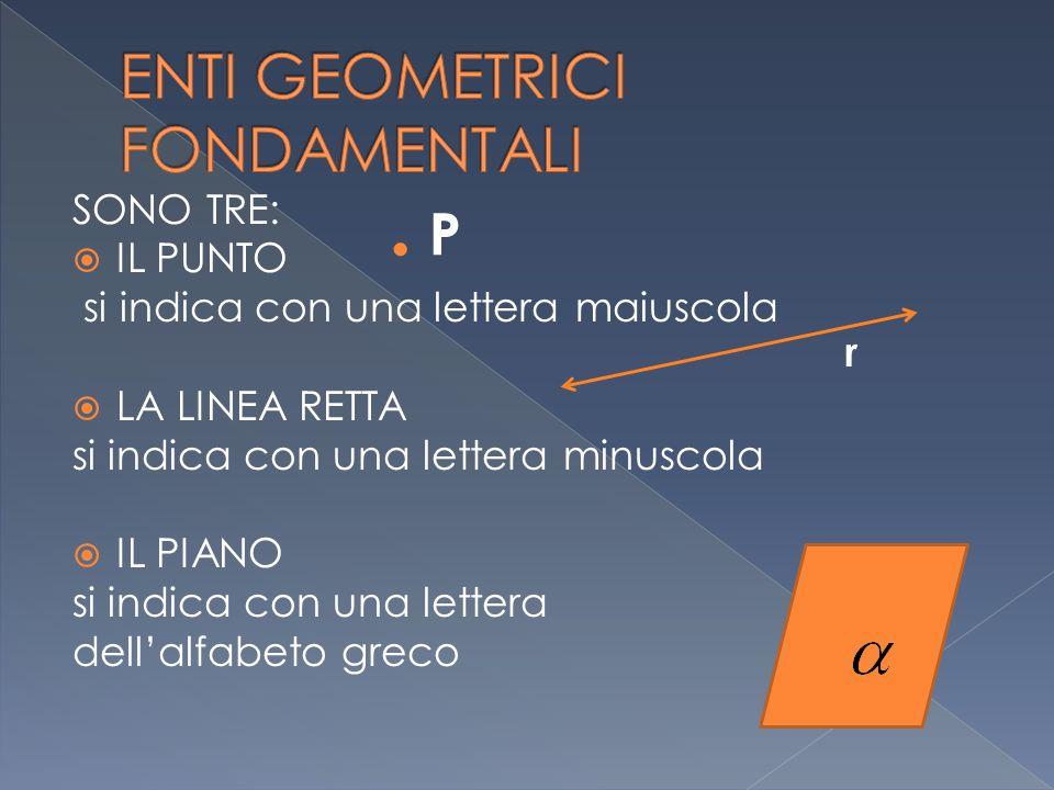 SONO TRE: IIL PUNTO si indica con una lettera maiuscola LLA LINEA RETTA si indica con una lettera minuscola IIL PIANO si indica con una lettera