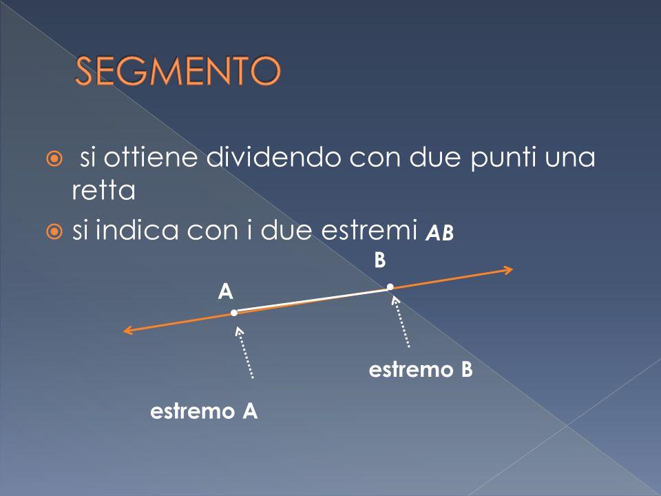  si ottiene dividendo con due punti una retta ssi indica con i due estremi. estremo A A AB. estremo B B