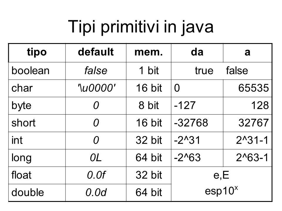 Tipi primitivi in java tipodefaultmem.daa booleanfalse1 bittrue false char \u0000 16 bit065535 byte08 bit-127128 short016 bit-3276832767 int032 bit-2^312^31-1 long0L64 bit-2^632^63-1 float0.0f32 bite,E esp10 x double0.0d64 bit