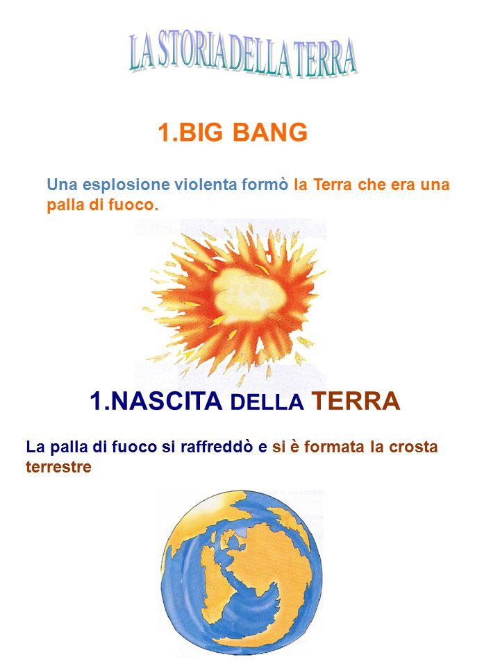 1.BIG BANG Una esplosione violenta formò la Terra che era una palla di fuoco. 1.NASCITA DELLA TERRA La palla di fuoco si raffreddò e si è formata la c