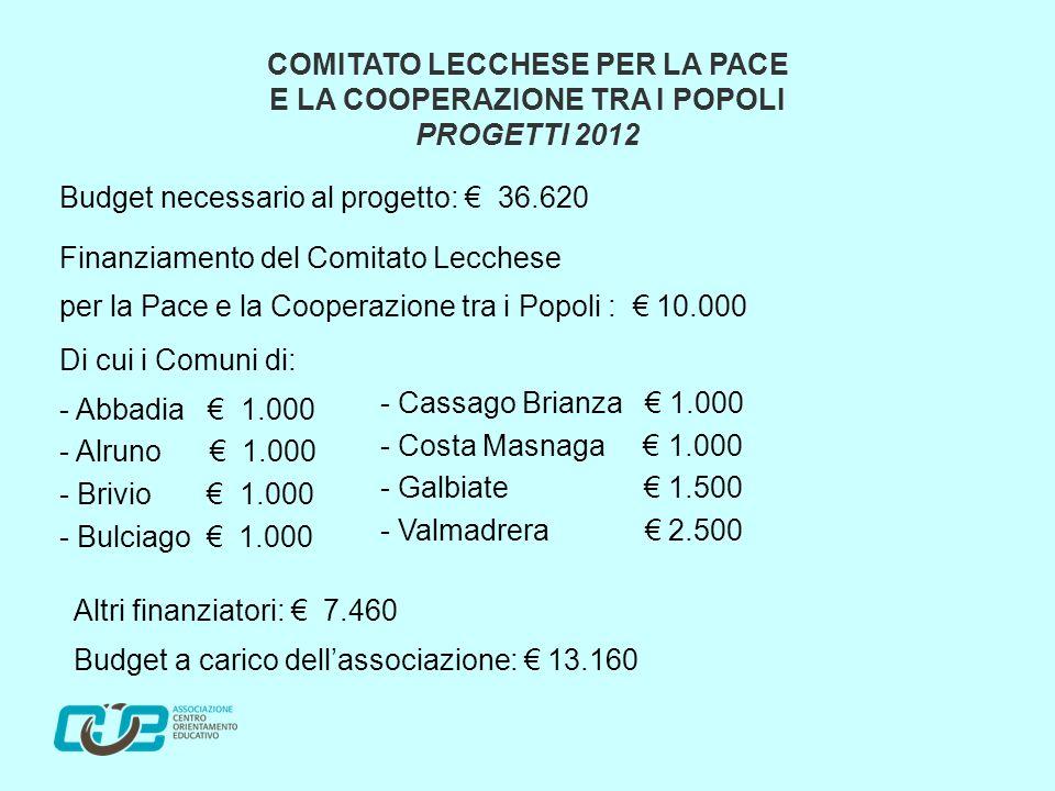Budget necessario al progetto: € 36.620 Finanziamento del Comitato Lecchese per la Pace e la Cooperazione tra i Popoli : € 10.000 Di cui i Comuni di: - Abbadia € 1.000 - Alruno € 1.000 - Brivio € 1.000 - Bulciago € 1.000 COMITATO LECCHESE PER LA PACE E LA COOPERAZIONE TRA I POPOLI PROGETTI 2012 - Cassago Brianza € 1.000 - Costa Masnaga € 1.000 - Galbiate € 1.500 - Valmadrera € 2.500 Altri finanziatori: € 7.460 Budget a carico dell'associazione: € 13.160