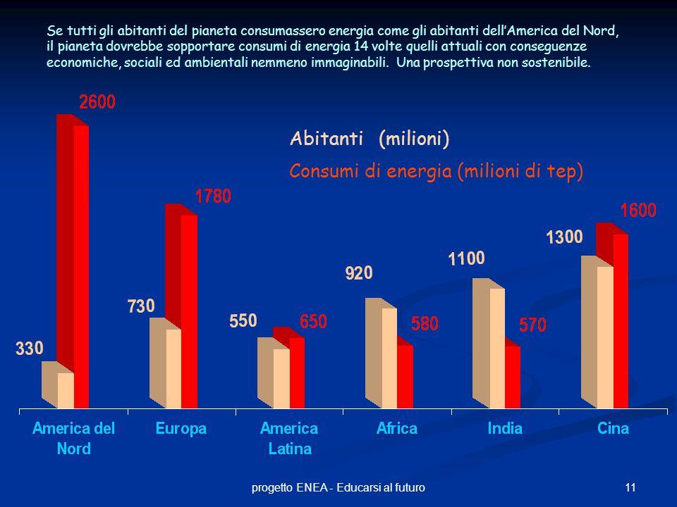 11progetto ENEA - Educarsi al futuro Abitanti (milioni) Consumi di energia (milioni di tep) Se tutti gli abitanti del pianeta consumassero energia come gli abitanti dell'America del Nord, il pianeta dovrebbe sopportare consumi di energia 14 volte quelli attuali con conseguenze economiche, sociali ed ambientali nemmeno immaginabili.