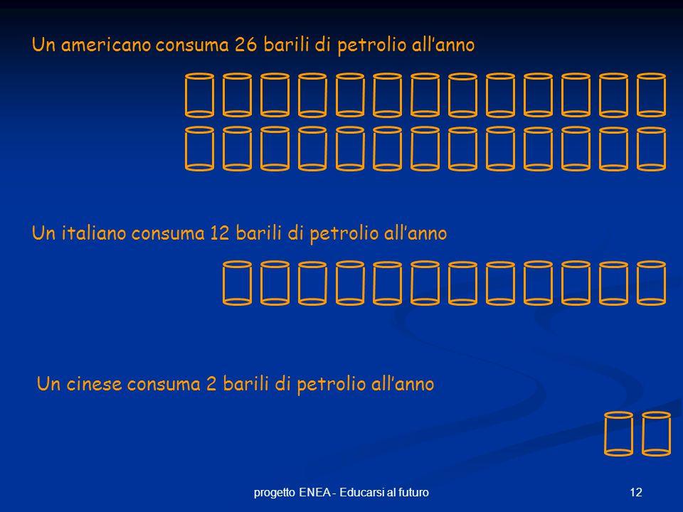 12progetto ENEA - Educarsi al futuro Un americano consuma 26 barili di petrolio all'anno Un italiano consuma 12 barili di petrolio all'anno Un cinese