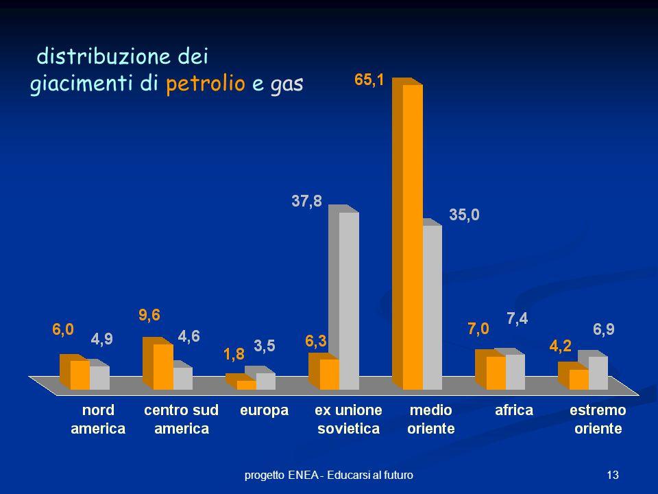 13progetto ENEA - Educarsi al futuro distribuzione dei giacimenti di petrolio e gas