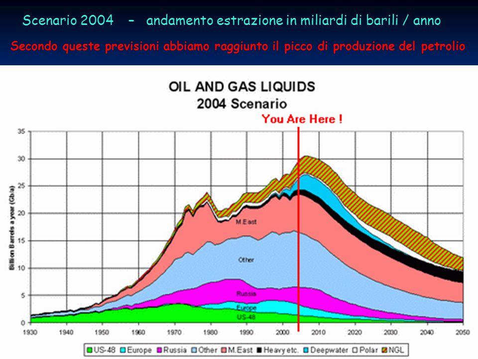 14progetto ENEA - Educarsi al futuro Scenario 2004 – andamento estrazione in miliardi di barili / anno Secondo queste previsioni abbiamo raggiunto il picco di produzione del petrolio