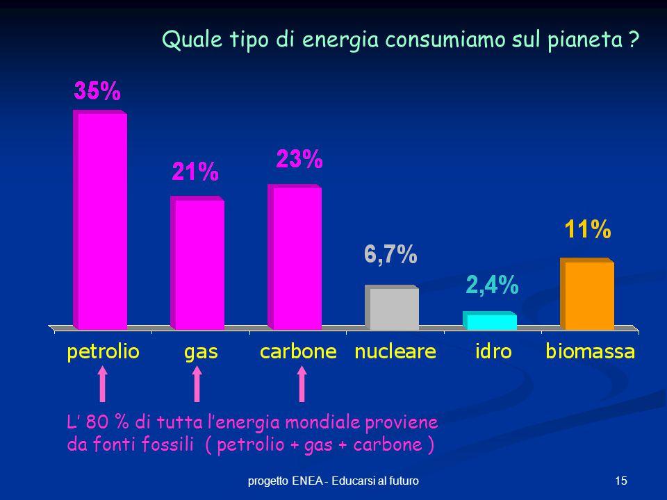 15progetto ENEA - Educarsi al futuro L' 80 % di tutta l'energia mondiale proviene da fonti fossili ( petrolio + gas + carbone ) Quale tipo di energia