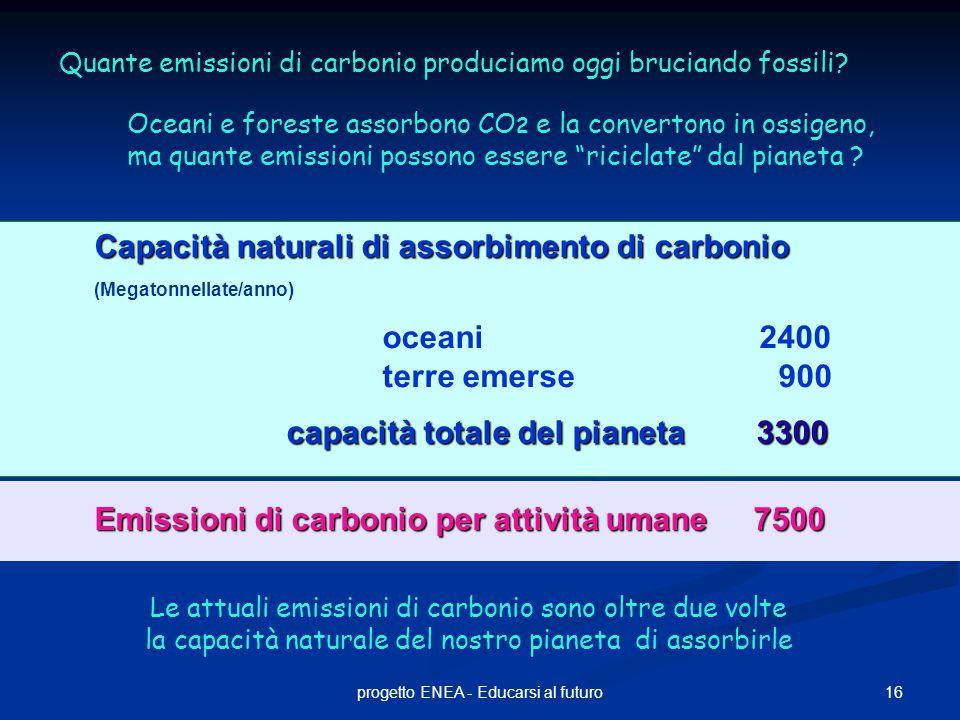 16progetto ENEA - Educarsi al futuro Capacità naturali di assorbimento di carbonio Capacità naturali di assorbimento di carbonio (Megatonnellate/anno) oceani 2400 terre emerse 900 capacità totale del pianeta3300 capacità totale del pianeta 3300 Oceani e foreste assorbono CO 2 e la convertono in ossigeno, ma quante emissioni possono essere riciclate dal pianeta .