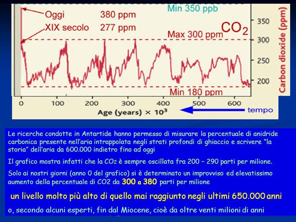 19progetto ENEA - Educarsi al futuro Le ricerche condotte in Antartide hanno permesso di misurare la percentuale di anidride carbonica presente nell'aria intrappolata negli strati profondi di ghiaccio e scrivere la storia dell'aria da 600.000 indietro fino ad oggi Il grafico mostra infatti che la CO 2 è sempre oscillata fra 200 – 290 parti per milione.