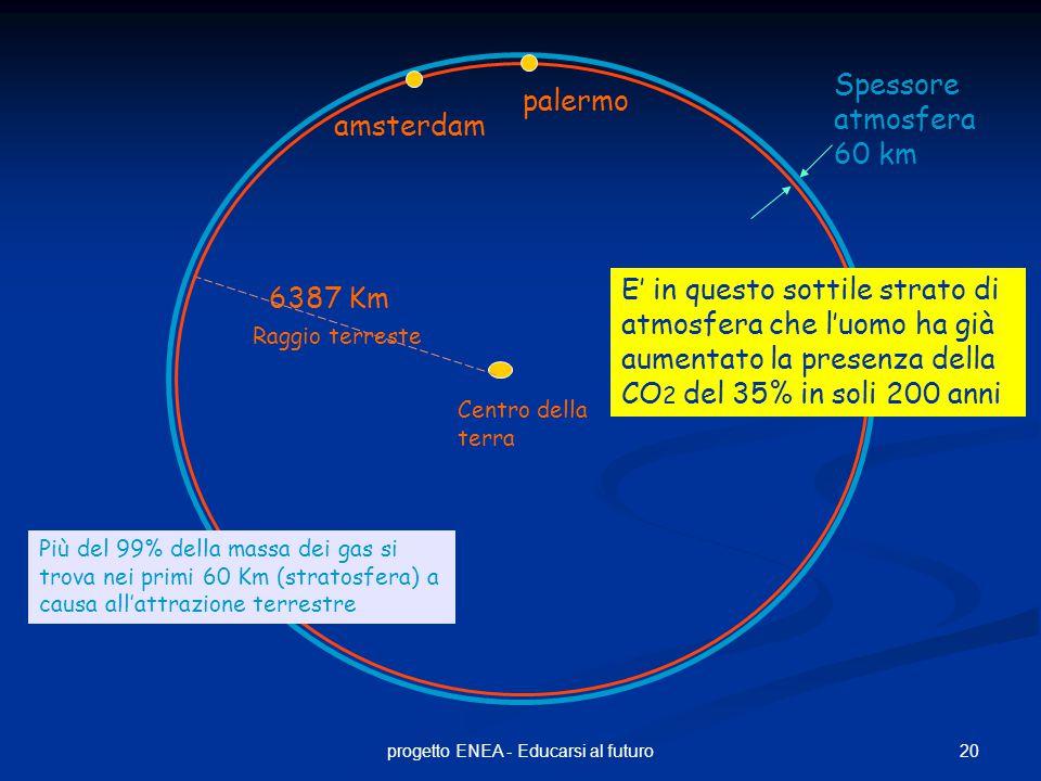 20progetto ENEA - Educarsi al futuro palermo Centro della terra 6387 Km Spessore atmosfera 60 km E' in questo sottile strato di atmosfera che l'uomo ha già aumentato la presenza della CO 2 del 35% in soli 200 anni amsterdam Più del 99% della massa dei gas si trova nei primi 60 Km (stratosfera) a causa all'attrazione terrestre Raggio terreste