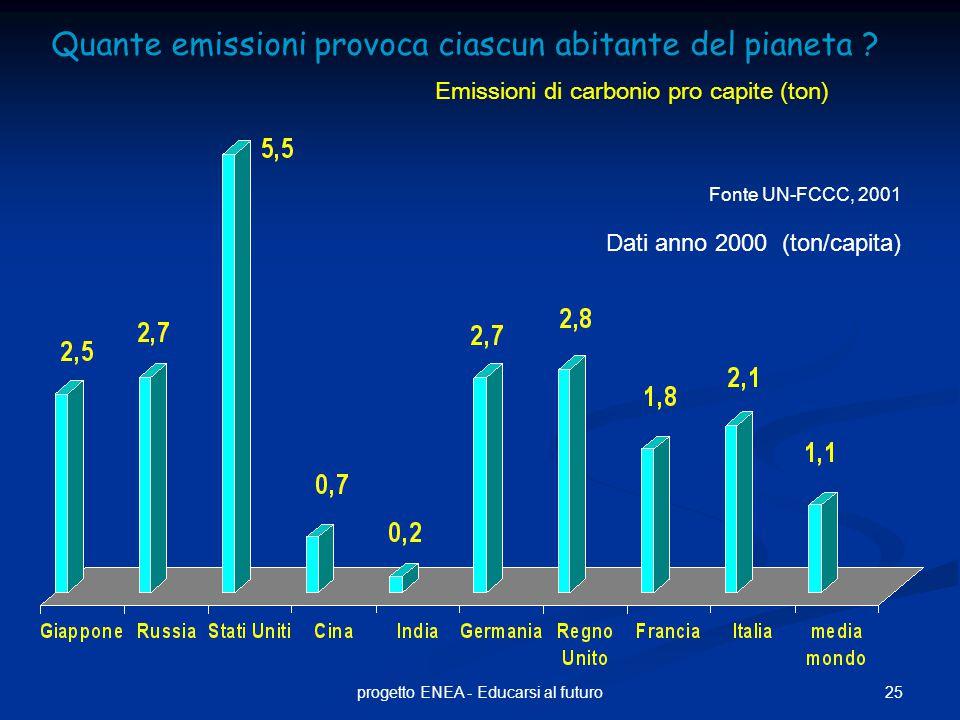 25progetto ENEA - Educarsi al futuro Quante emissioni provoca ciascun abitante del pianeta ? Emissioni di carbonio pro capite (ton) Fonte UN-FCCC, 200