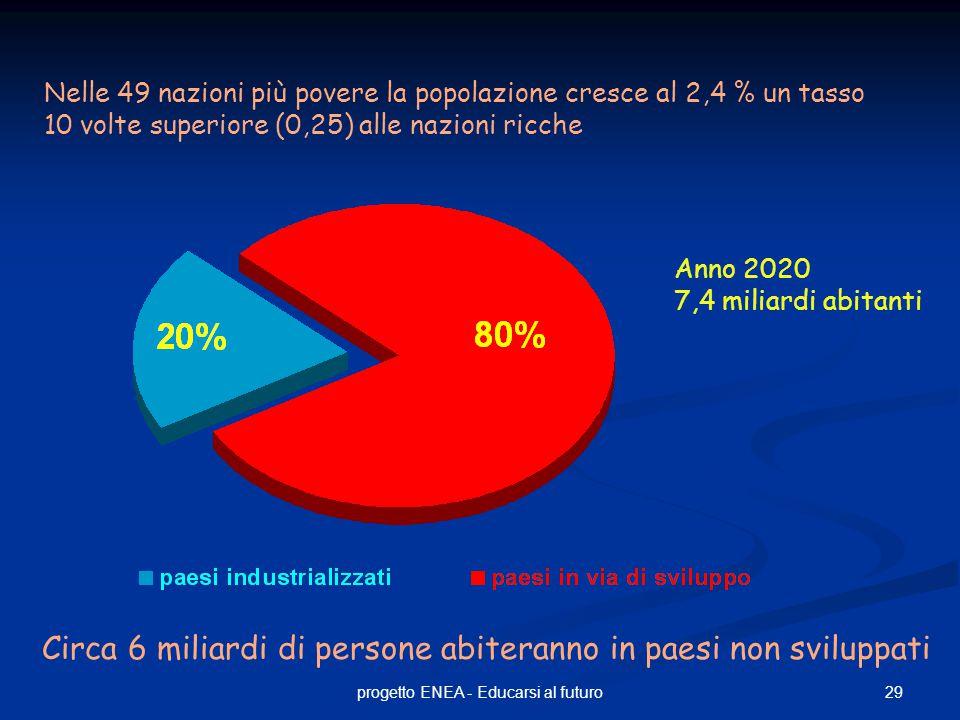 29progetto ENEA - Educarsi al futuro Anno 2020 7,4 miliardi abitanti Nelle 49 nazioni più povere la popolazione cresce al 2,4 % un tasso 10 volte superiore (0,25) alle nazioni ricche Circa 6 miliardi di persone abiteranno in paesi non sviluppati