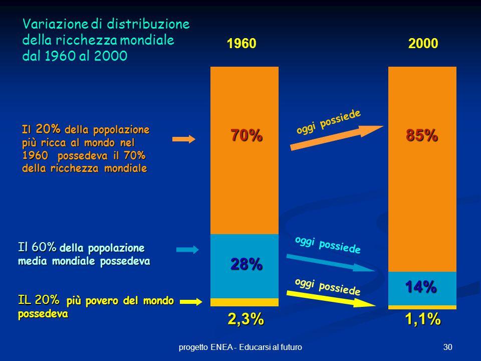 30progetto ENEA - Educarsi al futuro 70% 28% Il 20% della popolazione più ricca al mondo nel 1960 possedeva il 70% della ricchezza mondiale IL 20% più povero del mondo possedeva 2,3%1,1% Variazione di distribuzione della ricchezza mondiale dal 1960 al 2000 1960 Il 60% della popolazione media mondiale possedeva 85% 14% 2000 oggi possiede