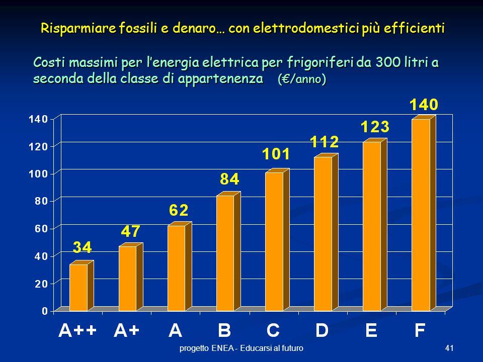 41progetto ENEA - Educarsi al futuro Costi massimi per l'energia elettrica per frigoriferi da 300 litri a seconda della classe di appartenenza (€/anno) Risparmiare fossili e denaro… con elettrodomestici più efficienti