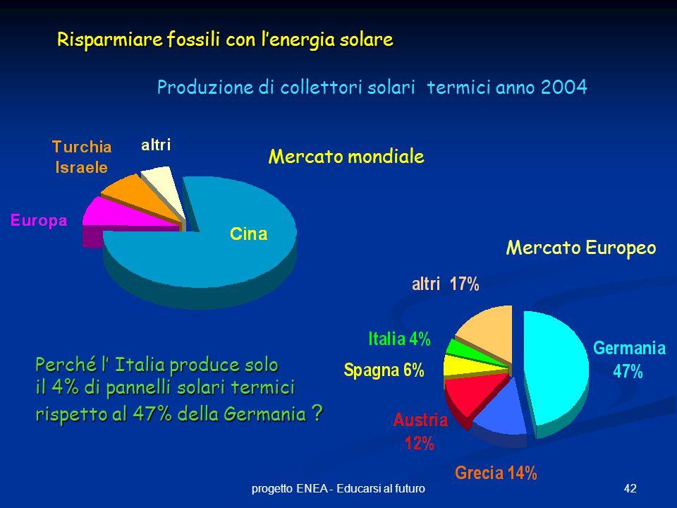 42progetto ENEA - Educarsi al futuro Produzione di collettori solari termici anno 2004 Mercato mondiale Mercato Europeo Perché l' Italia produce solo