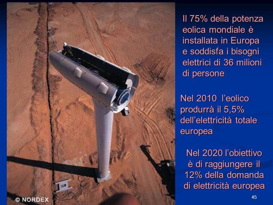 45progetto ENEA - Educarsi al futuro Il 75% della potenza eolica mondiale è installata in Europa e soddisfa i bisogni elettrici di 36 milioni di persone Nel 2010 l'eolico produrrà il 5,5% dell'elettricità totale europea Nel 2020 l'obiettivo è di raggiungere il 12% della domanda di elettricità europea