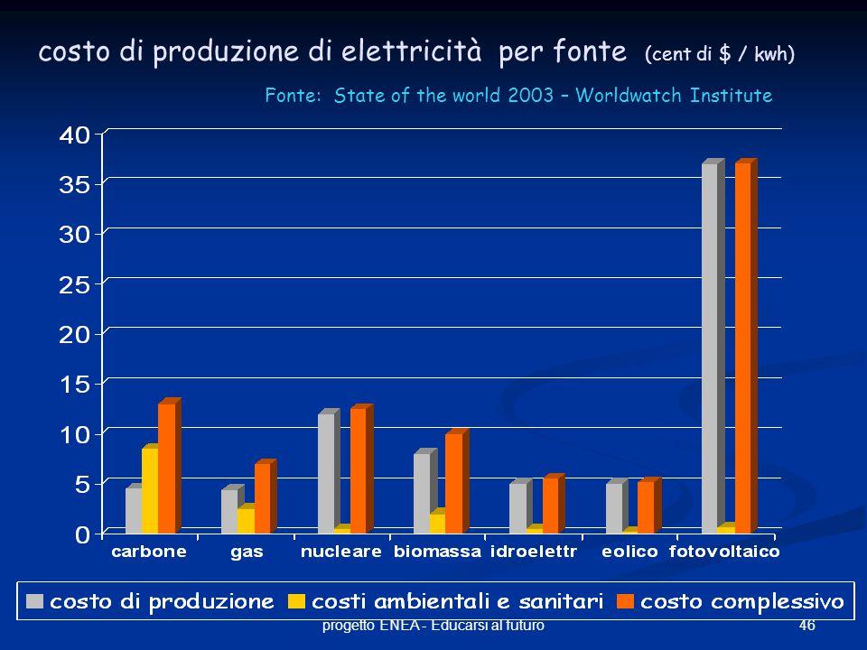 46progetto ENEA - Educarsi al futuro costo di produzione di elettricità per fonte (cent di $ / kwh) Fonte: State of the world 2003 – Worldwatch Institute