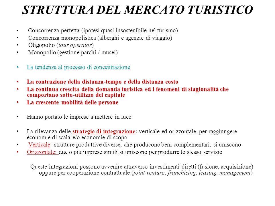 STRUTTURA DEL MERCATO TURISTICO Concorrenza perfetta (ipotesi quasi insostenibile nel turismo) Concorrenza monopolistica (alberghi e agenzie di viaggi