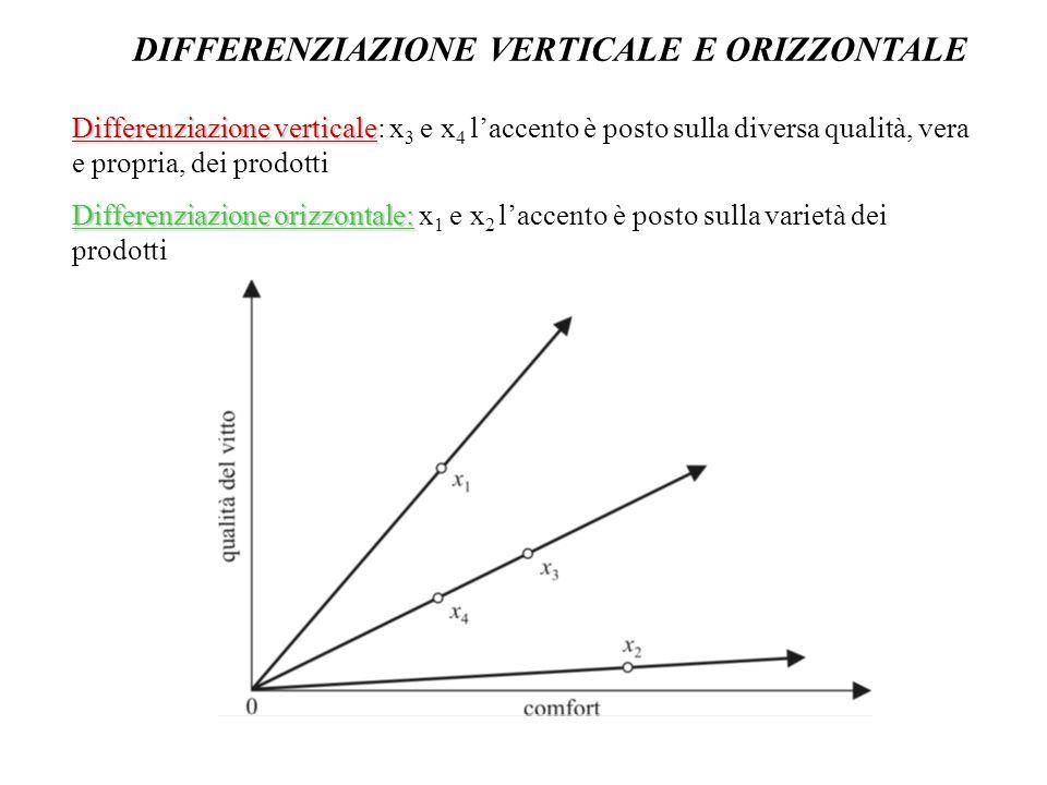 LA DIFFERENZIAZIONE VERTICALE L ' obbiettivo che ci si propone è illustrare il funzionamento di un mercato quando esistono prodotti di diversa qualitàL ' obbiettivo che ci si propone è illustrare il funzionamento di un mercato quando esistono prodotti di diversa qualità Quindi vedere come si raggiunge l ' equilibrio: prezzi e numero di imprese (da cui si deduce la quantità di equilibrio) La descrizione formale di un mercato di questo tipo prevede un modello a 3 stadi:La descrizione formale di un mercato di questo tipo prevede un modello a 3 stadi: 1) le imprese decidono se entrare o meno nel mercato del prodotto turistico 2) Le imprese determinano la qualità del prodotto da offrire 3) Le imprese decidono i prezzi ai quali offrire le diverse qualità La soluzione del modello prevede un processo di induzione a ritroso: si parte dall ' ultimo stadio per arrivare al primo In equilibrio, se emerge la differenziazione verticale del prodotto, ci sarà sempre un numero limitato di imprese che offrono prodotti di qualità diversa, a prescindere dalla numerosità delle imprese nel momento iniziale PROPRIETA ' DI FINITEZZA: nel caso di differenziazione verticale esiste sempre un limite superiore al numero di imprese che possono convivere in equilibrio, per qualsiasi dimensione del mercato