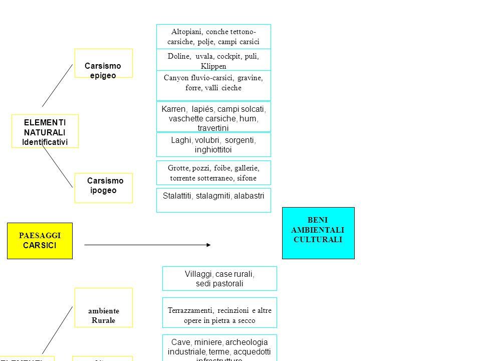 ELEMENTI NATURALI Identificativi ELEMENTI UMANI Identificativi Carsismo epigeo Carsismo ipogeo Altopiani, conche tettono- carsiche, polje, campi carsi