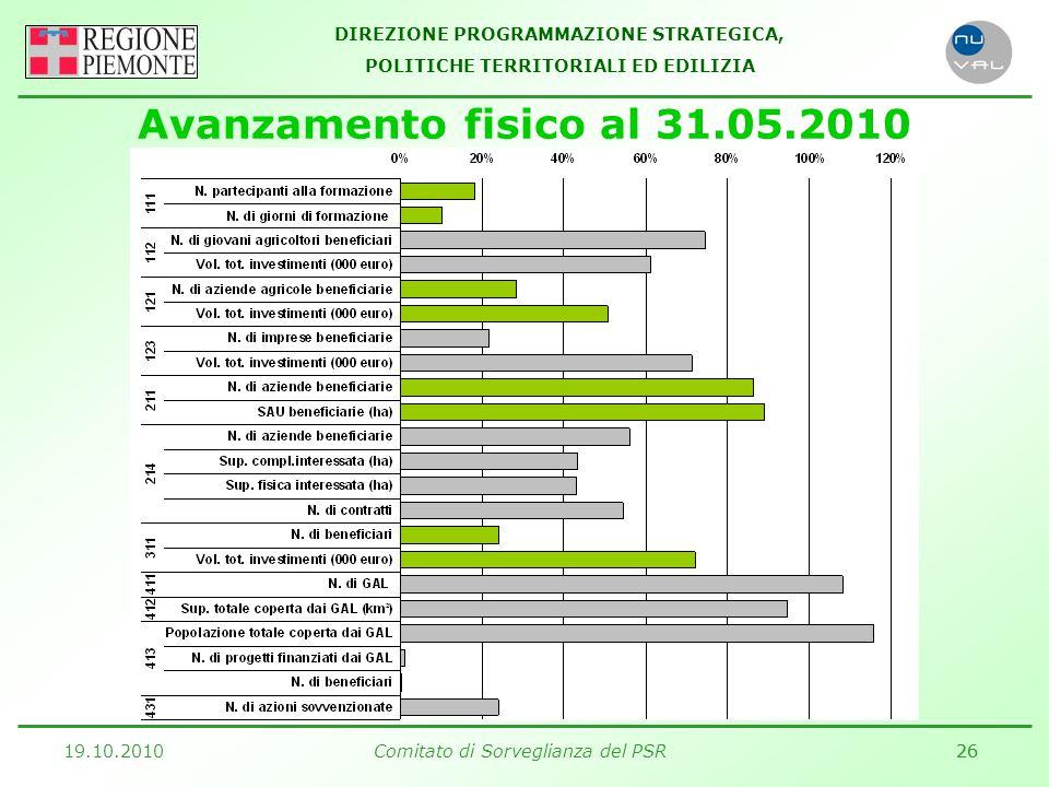 DIREZIONE PROGRAMMAZIONE STRATEGICA, POLITICHE TERRITORIALI ED EDILIZIA 19.10.2010Comitato di Sorveglianza del PSR26 Avanzamento fisico al 31.05.2010