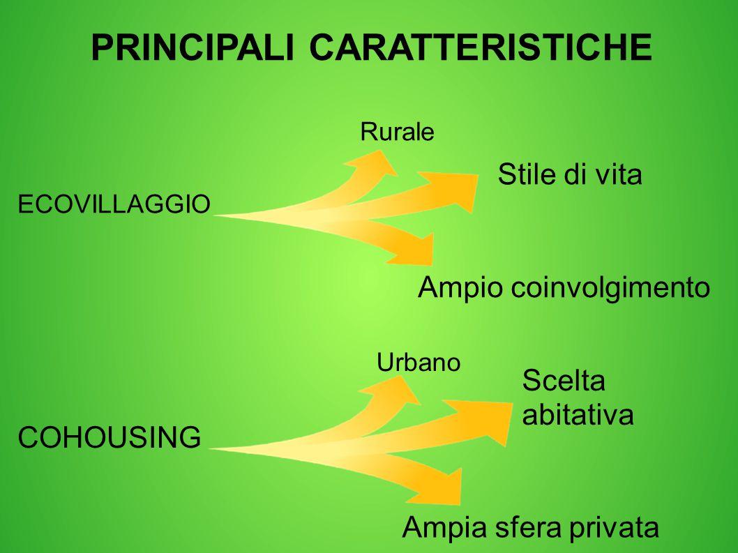 PRINCIPALI CARATTERISTICHE ECOVILLAGGIO Rurale Stile di vita Ampio coinvolgimento COHOUSING Urbano Scelta abitativa Ampia sfera privata