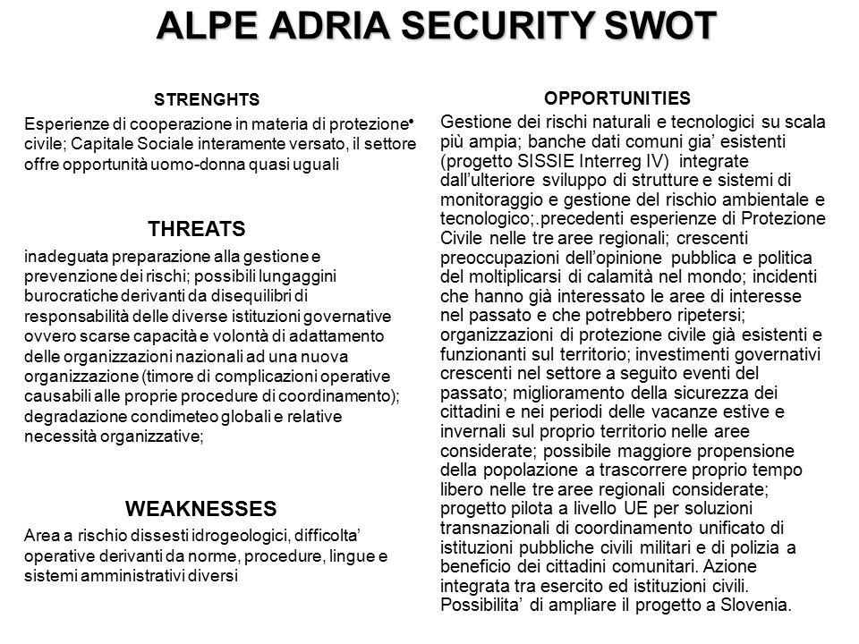 ALPE ADRIA SECURITY SWOT STRENGHTS Esperienze di cooperazione in materia di protezione civile; Capitale Sociale interamente versato, il settore offre