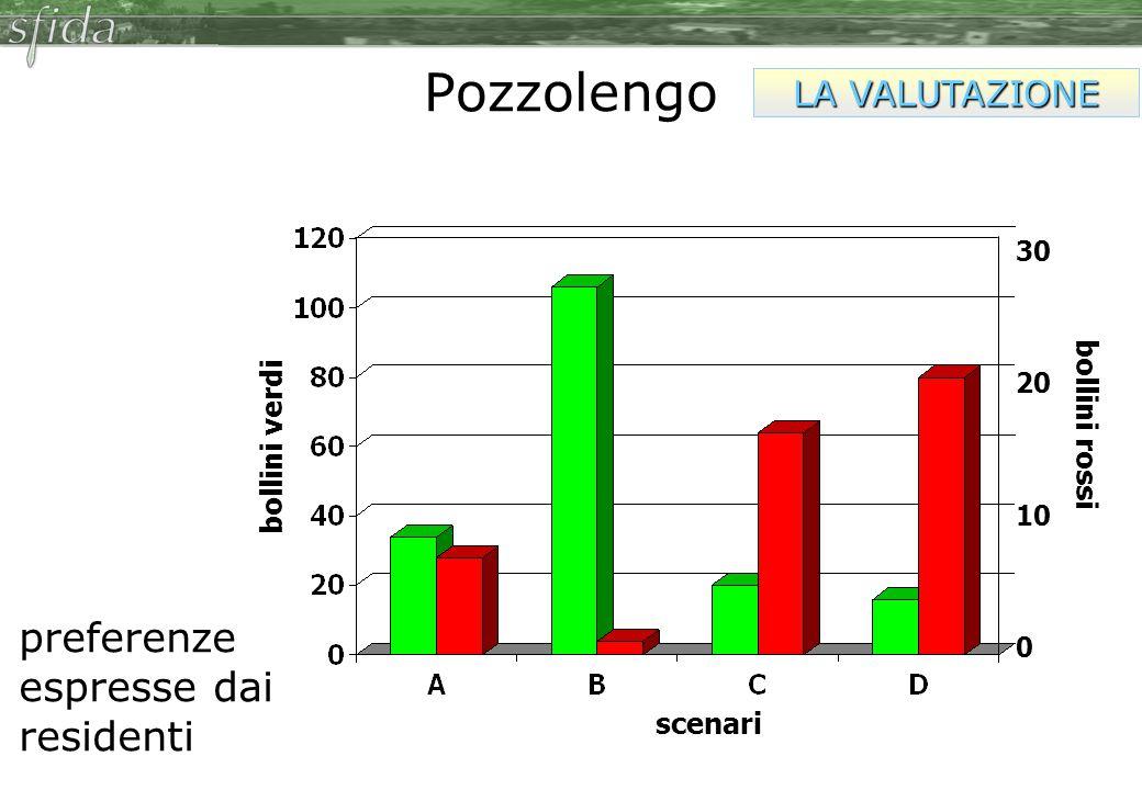 Pozzolengo preferenze espresse dai residenti LA VALUTAZIONE 30 20 10 scenari bollini rossi bollini verdi 0