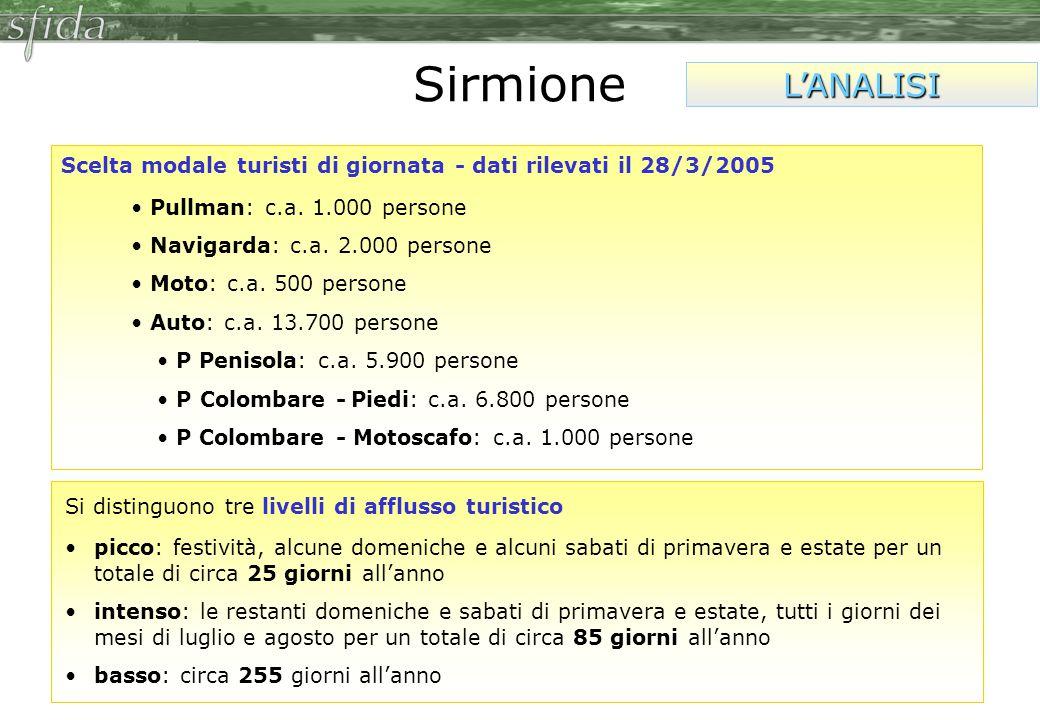 Sirmione L'ANALISI Scelta modale turisti di giornata - dati rilevati il 28/3/2005 Pullman: c.a.