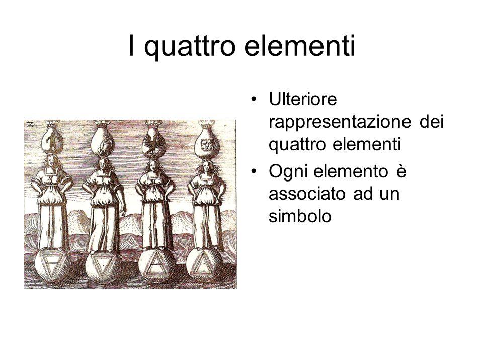 I quattro elementi Ulteriore rappresentazione dei quattro elementi Ogni elemento è associato ad un simbolo