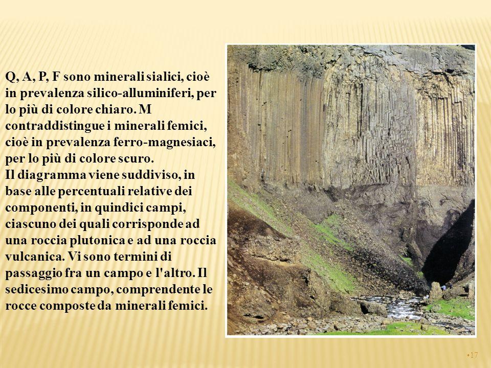 Q, A, P, F sono minerali sialici, cioè in prevalenza silico-alluminiferi, per lo più di colore chiaro. M contraddistingue i minerali femici, cioè in p