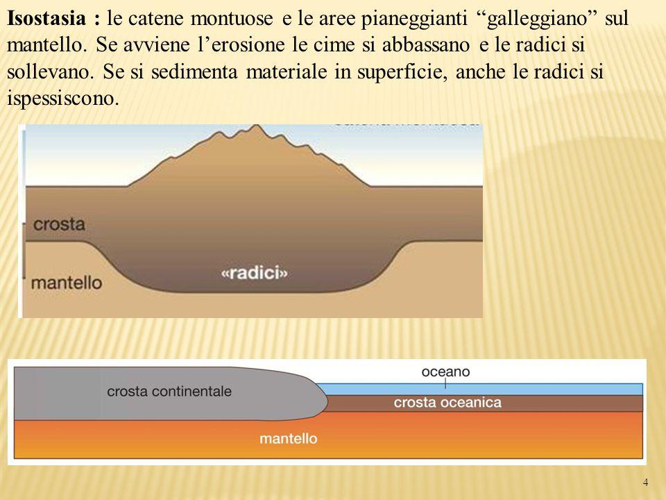 """Isostasia : le catene montuose e le aree pianeggianti """"galleggiano"""" sul mantello. Se avviene l'erosione le cime si abbassano e le radici si sollevano."""