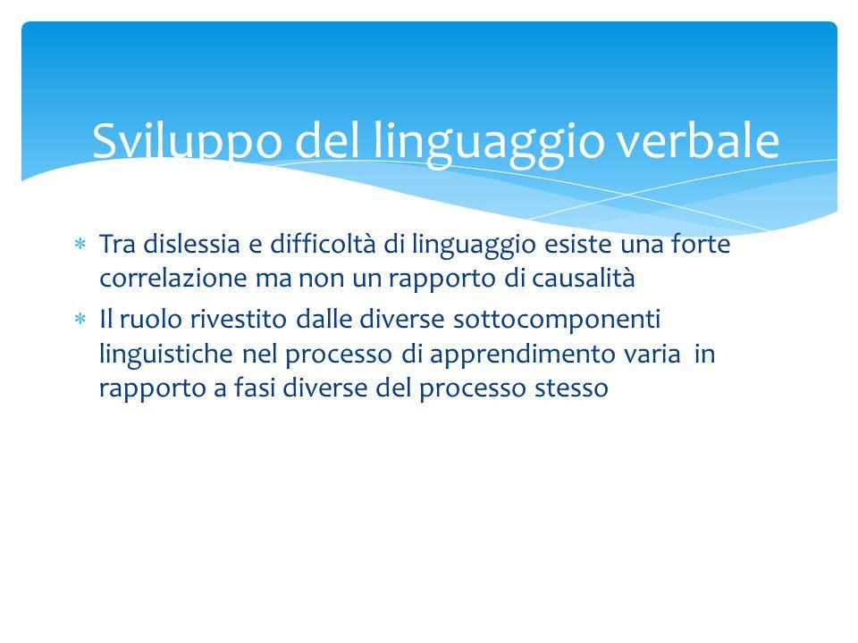 Sviluppo del linguaggio verbale  Tra dislessia e difficoltà di linguaggio esiste una forte correlazione ma non un rapporto di causalità  Il ruolo ri