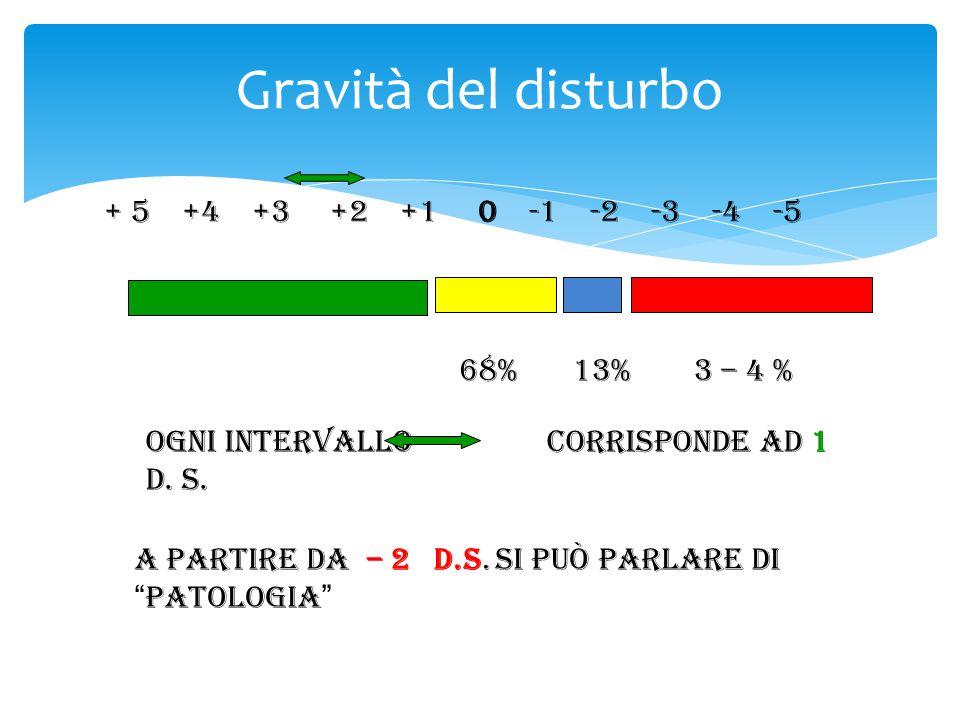 """Gravità del disturbo + 5 +4 +3 +2 +1 0 -1 -2 -3 -4 -5 Ogni intervallo corrisponde ad 1 D. S. A partire da – 2 D.S. si può parlare di """" patologia """" 68%"""